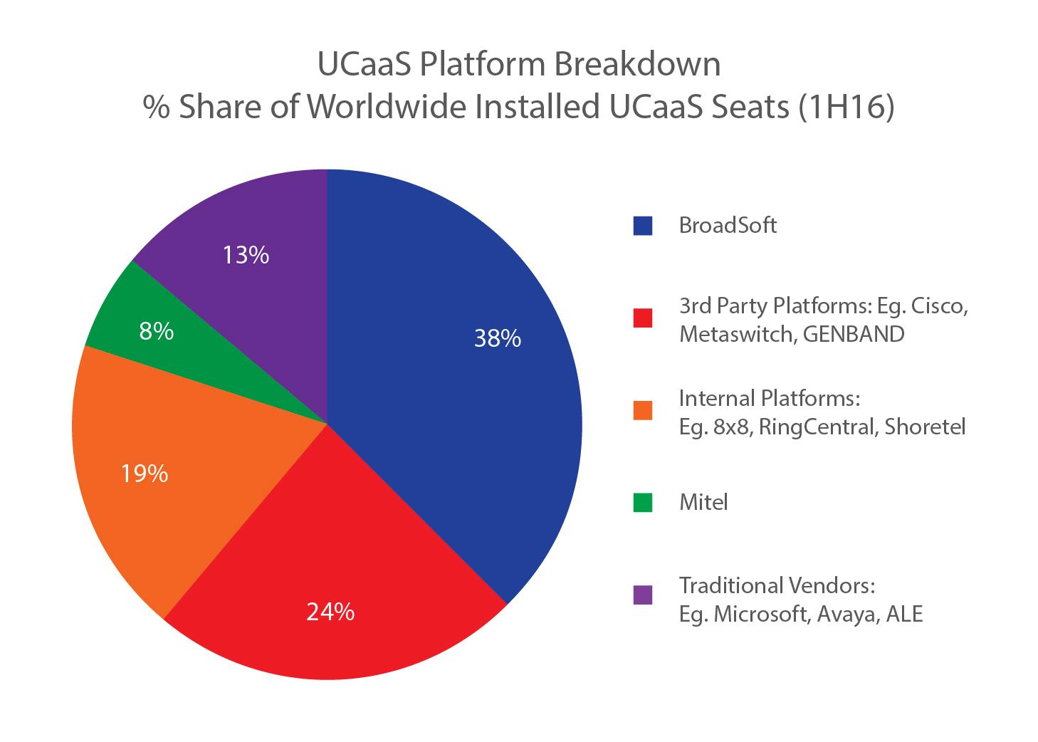 Ucaas Pie Chart Fourteen Ip Communications