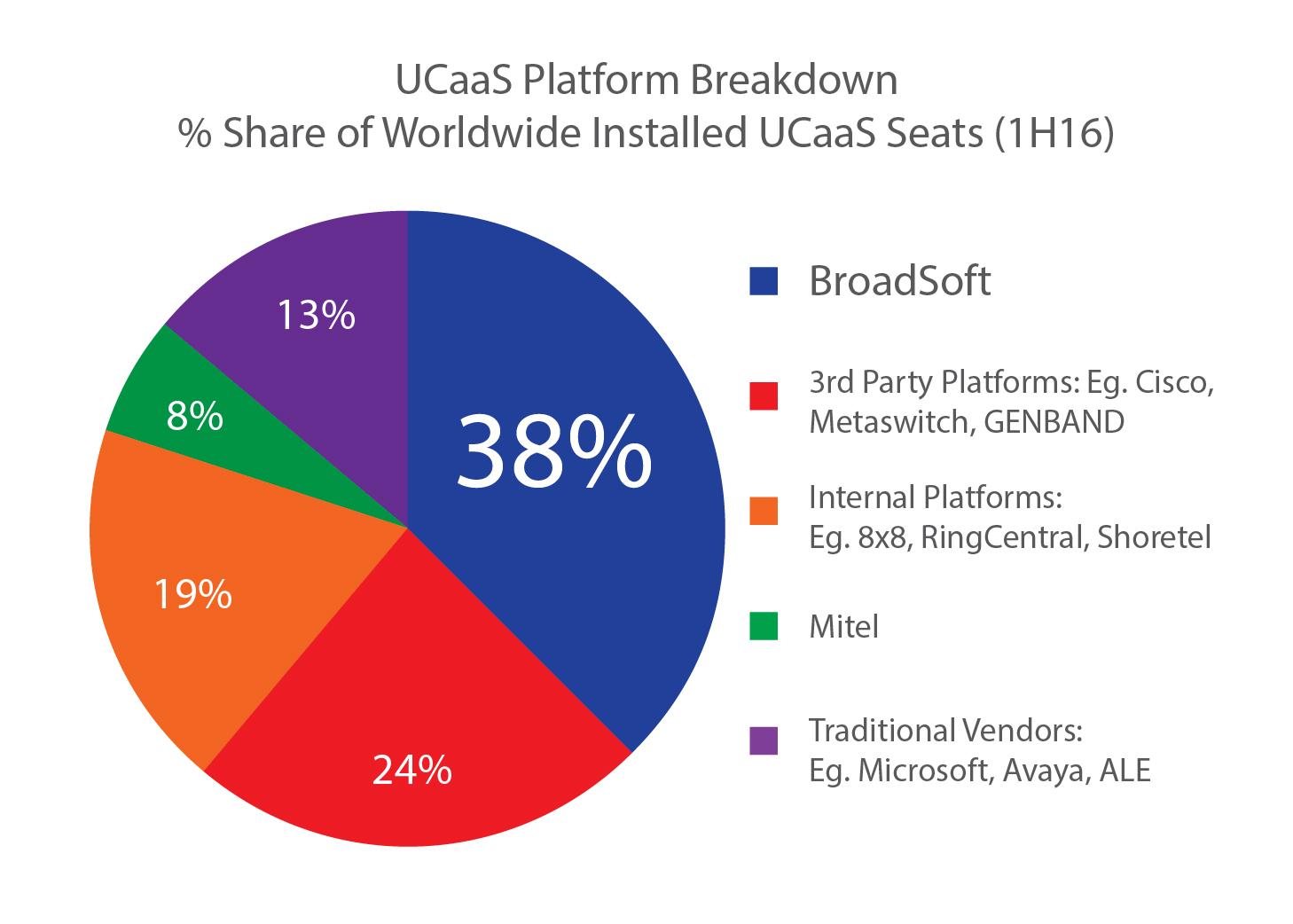 UCaaS Market Shares